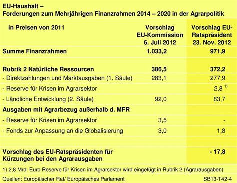 eu haushalt mittel für verpflichtungen 4 2 eu agrarhaushalt und mehrj 228 hriger finanzrahmen