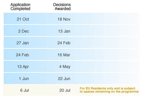 Items Required For Mba Application by Esade Mba Deadlines The Mba Admissions Center