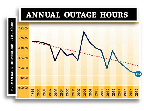 alaska electric light and power outage information energy conservation alaska