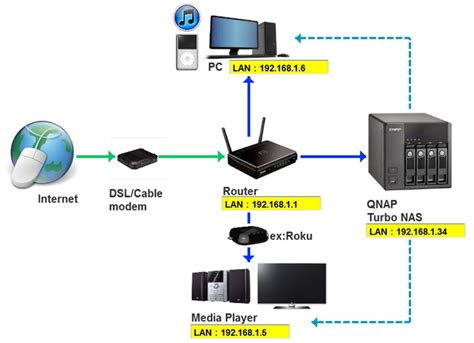 nas setup setup itunes music server on qnap multimedia nas qnap
