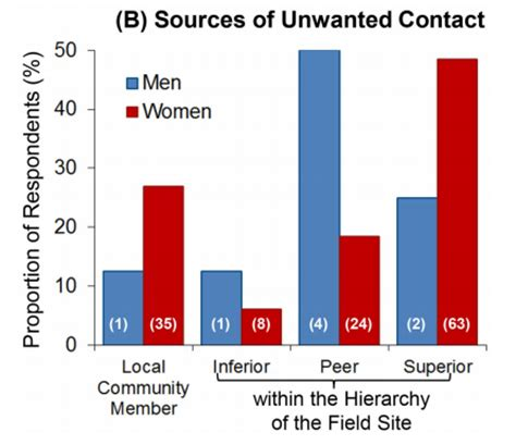 10 Most Common Sexual Problems by Sexual Harassment Is A Common Problem In The Scientific