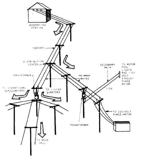 distribution transformer wiring diagram wiring diagram