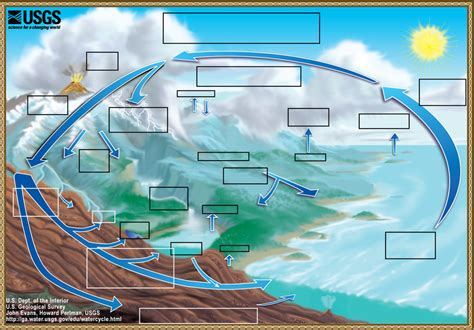 blank water cycle diagram water cycle the water cycle from usgs water science basics