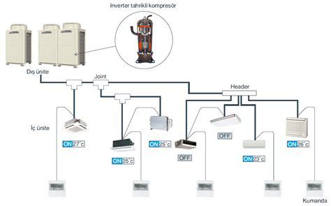 tr layout nedir vrf klima nedir ne işe yarar vdizayn klima sistemleri