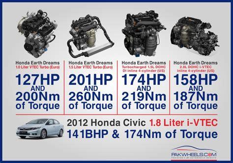 2017 honda civic will get 1 0 liter and 1 5 liter vtec