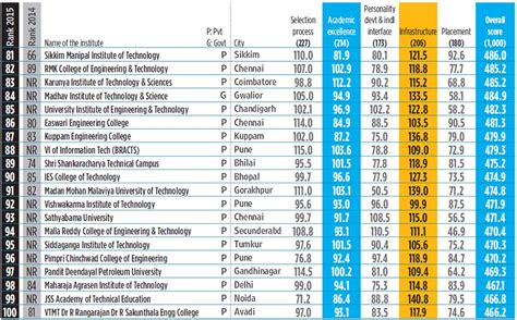 Placement Wise Ranking Of Mba Colleges In India by Ies Engineering College In Mp Top Placement