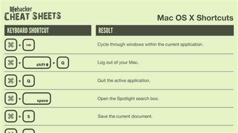 mac tutorial keyboard shortcuts print out this basic mac keyboard shortcut cheat sheet for