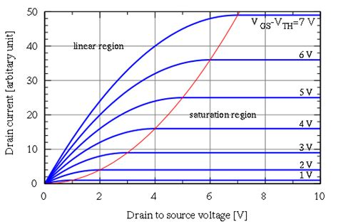 fet transistor graph mos transistor current response vlsi design questions with answers ebook