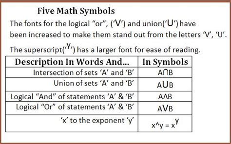 math symbols for union and intersection and and math symbols for union and intersection and and or in