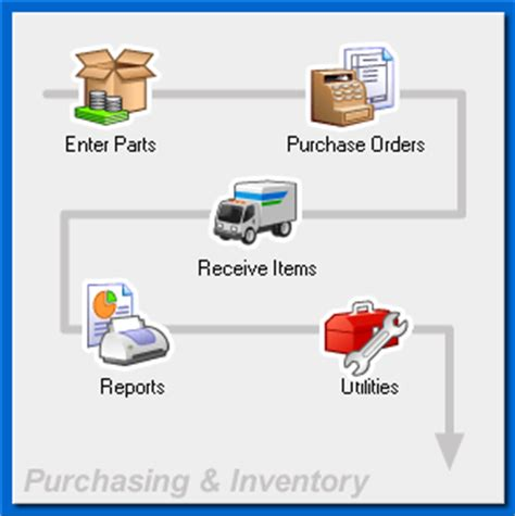 inventory workflow purchasing workflow the world management inventory
