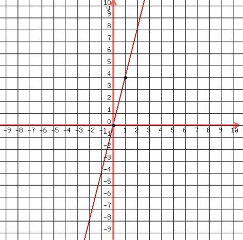 how to graph solution graph the equation by plotting points y 4x 0