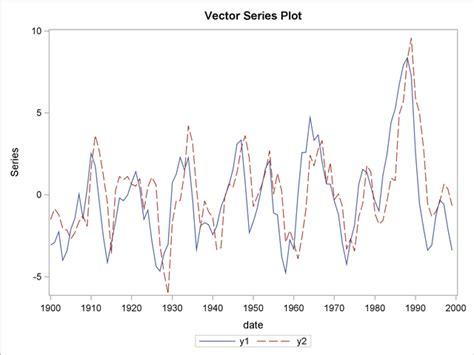 structural vector autoregressive analysis themes in modern econometrics books multivariate statistics