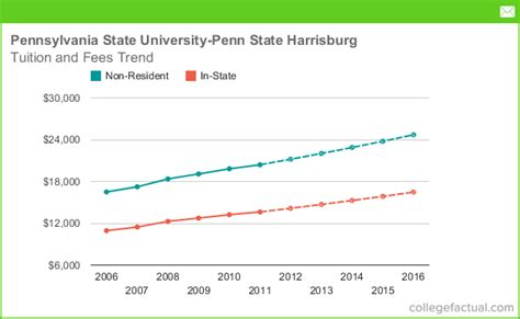 Penn State Mba Cost by Tuition Fees At Pennsylvania State Penn