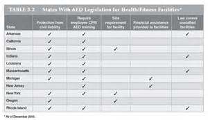 school wellness policy template acsm s health fitness health fitness facility standards