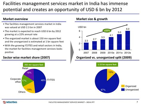 Cheapest Mba Colleges In India by Research Paper On Service Sector