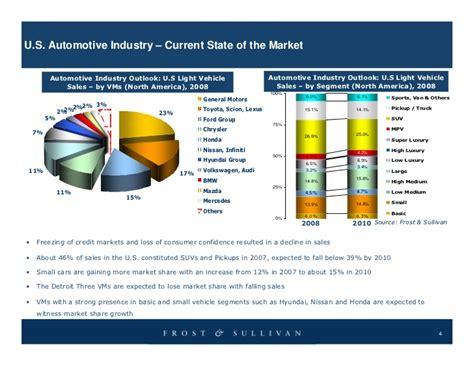 Auto Industry Bailout by Sullivan Presentation U S Auto Bailout Bridge