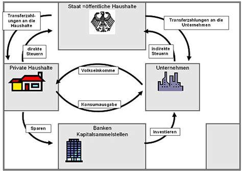 wirtschaftskreislauf bank ernst klett verlag infoblatt wirtschaftskreislauf