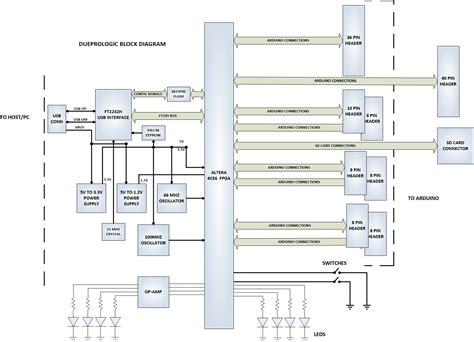 design environment fpga altera fpga cyclone iv development board ep4ce6e2217n