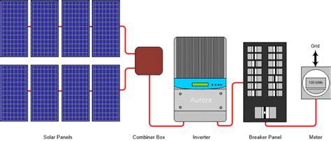 solar wiring diagram grid tie wiring diagram and schematics