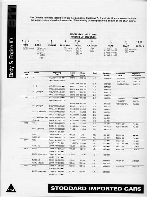 Porsche Number by 911 Engine Numbers Pelican Parts Forums