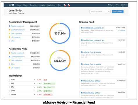 turning financial planning right side up books emoney advisor vs moneyguidepro which is the best