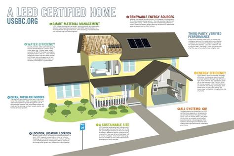home design diagram 17 best images about leed certified houses on green roofs prefabricated home and