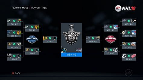 Calendrier Nhl Washington Nhl 16 Picks Stanley Cup Chs News From The Gamers Temple