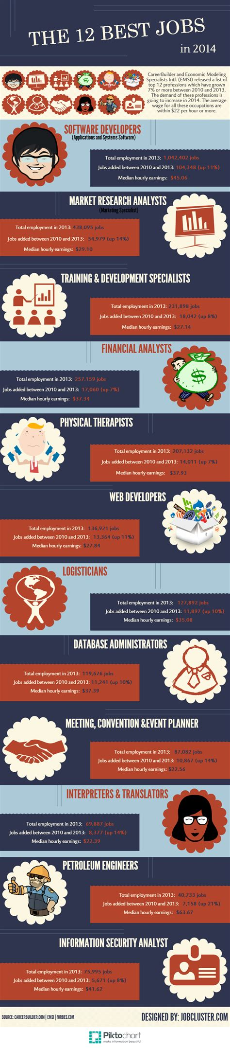 Job Hopping Resume by The Top Jobs For 2014 Infographic Jobcluster Com Blog