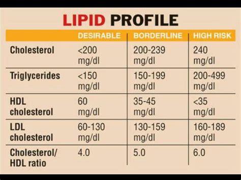 cholesterol levels chart total ldl hdl triglycerides 2016 car release date
