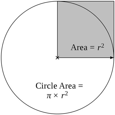 diagram of area the area of a circle diagram free math pictures