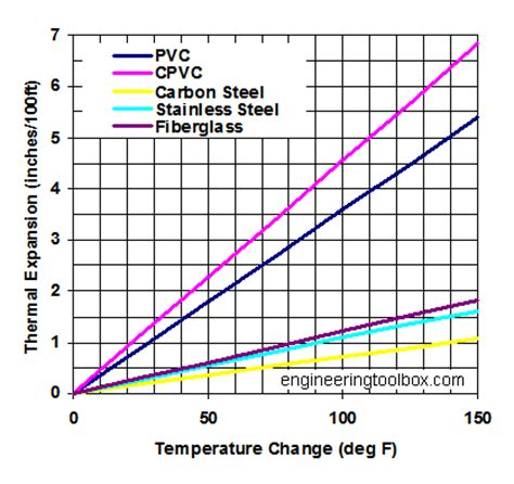 tables and diagrams of the thermal properties of saturated and superheated steam classic reprint books thermal expansion of pvc cpvc carbon steel stainless