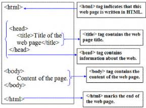 Html Document Outline
