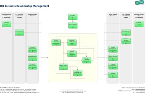 itil business template business relationship management it process wiki
