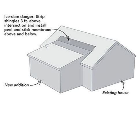 How To Tie A Shed by How To Install A Shed Roof With This Diagram