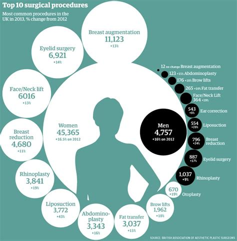 top ten food trends 2013 facts figures and the future uk cosmetic surgery statistics 2013 which are the most