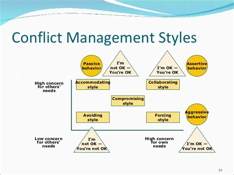 avoiding conflict management style images