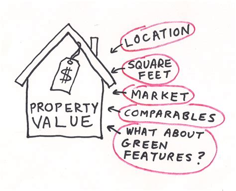 seeing on a green property appraisal part 1