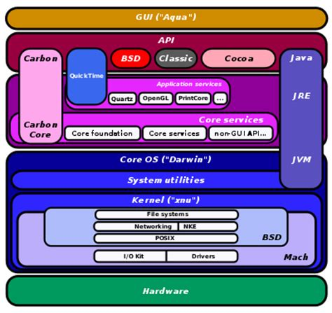 os x diagram software architecture of macos