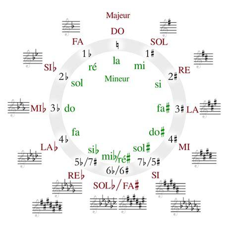 la mlodie du pass 2266264656 comment reconna 238 tre la tonalit 233 d un morceau de musique l harmonie en solf 232 ge audiofanzine
