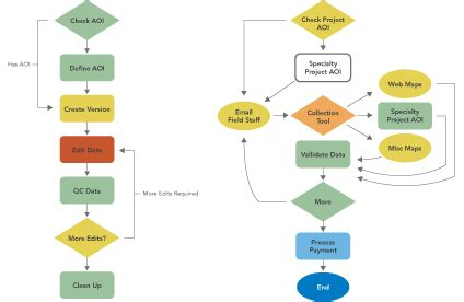 how to do a workflow arcgis workflow manager features