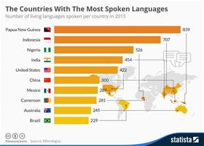 how many countries speak around the world the world s languages captured in 6 charts world