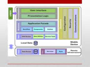 home design architecture app architecture of mobile software applications