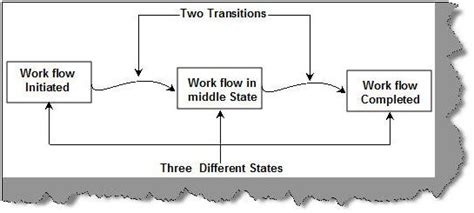 three state workflow sharepoint 2013 three state workflow in sharepoint sharepoint 2007 2010