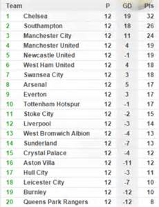 epl table predictions 17 18 jose mourinho should be scared of sunderland if