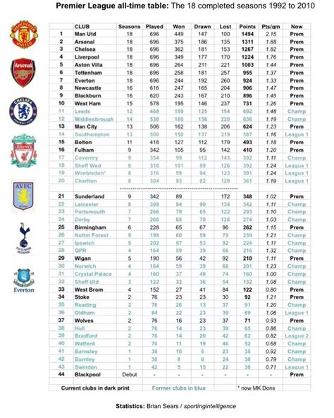 epl table of all time all time premier league table