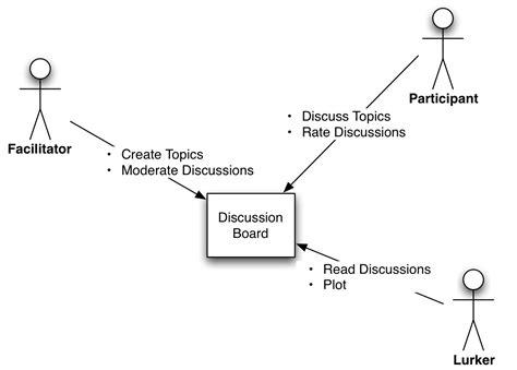 what is a context diagram the system context diagram ea voices