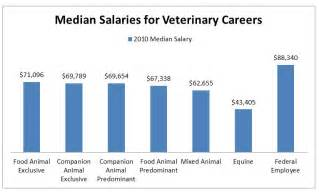 Animal Salary by Veterinary Salary Charts Pictures To Pin On Pinsdaddy