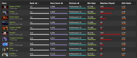 Csuci Mba Ranking by A Closer Look At Rankings Dotabuff Dota 2 Stats