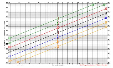 swing weight chart for irons mixed shafts iron set