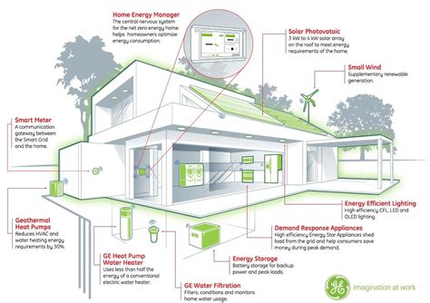 energy efficient home construction building energy management systems save energy money